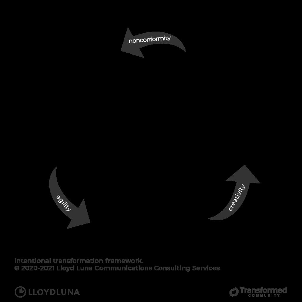 Intentional Transformation Framework by Lloyd Luna